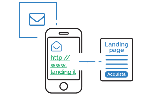 SMS Link e Landing page mobile